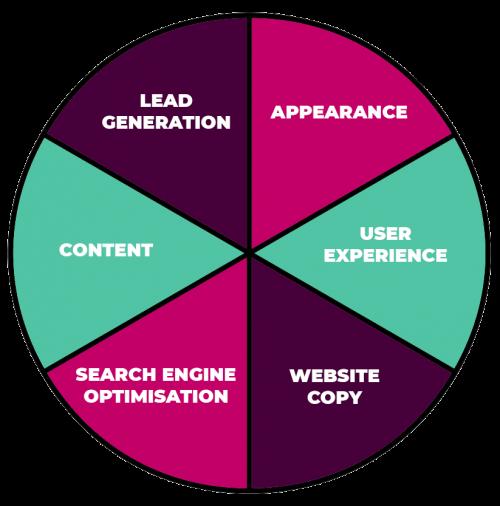 Website Success Framework